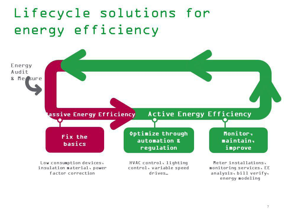 Lifecycle solutions for energy efficiency
