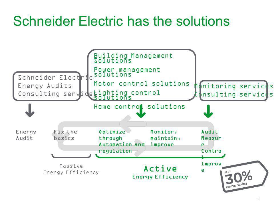 Schneider Electric has the solutions