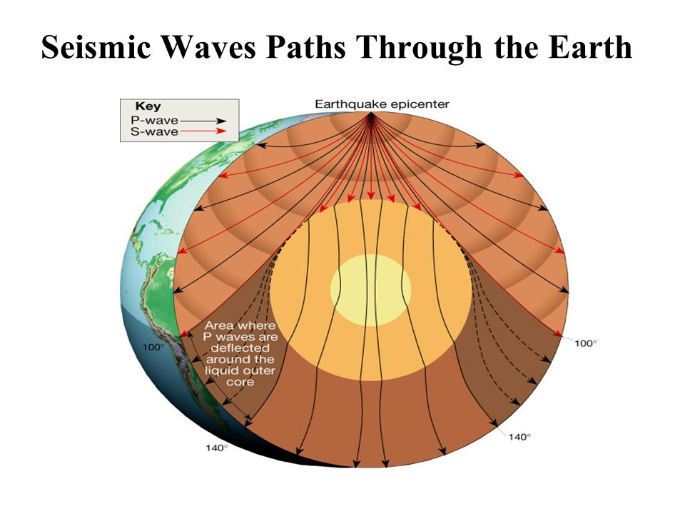 Seismic Waves Paths Through the Earth