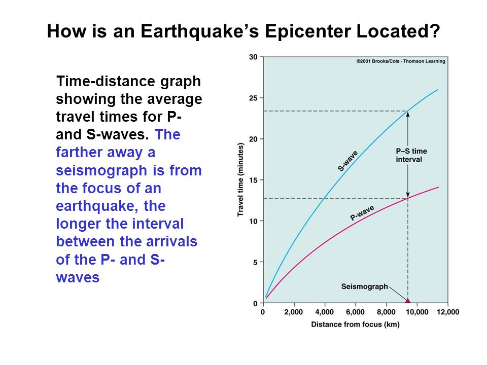 How is an Earthquake's Epicenter Located