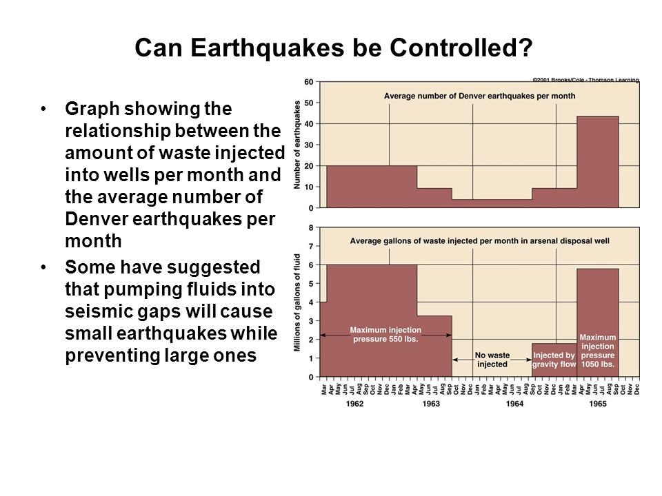 Can Earthquakes be Controlled