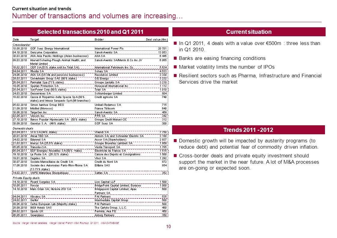 Selected transactions 2010 and Q1 2011