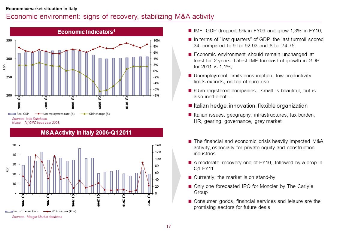 M&A Activity in Italy 2006-Q1 2011