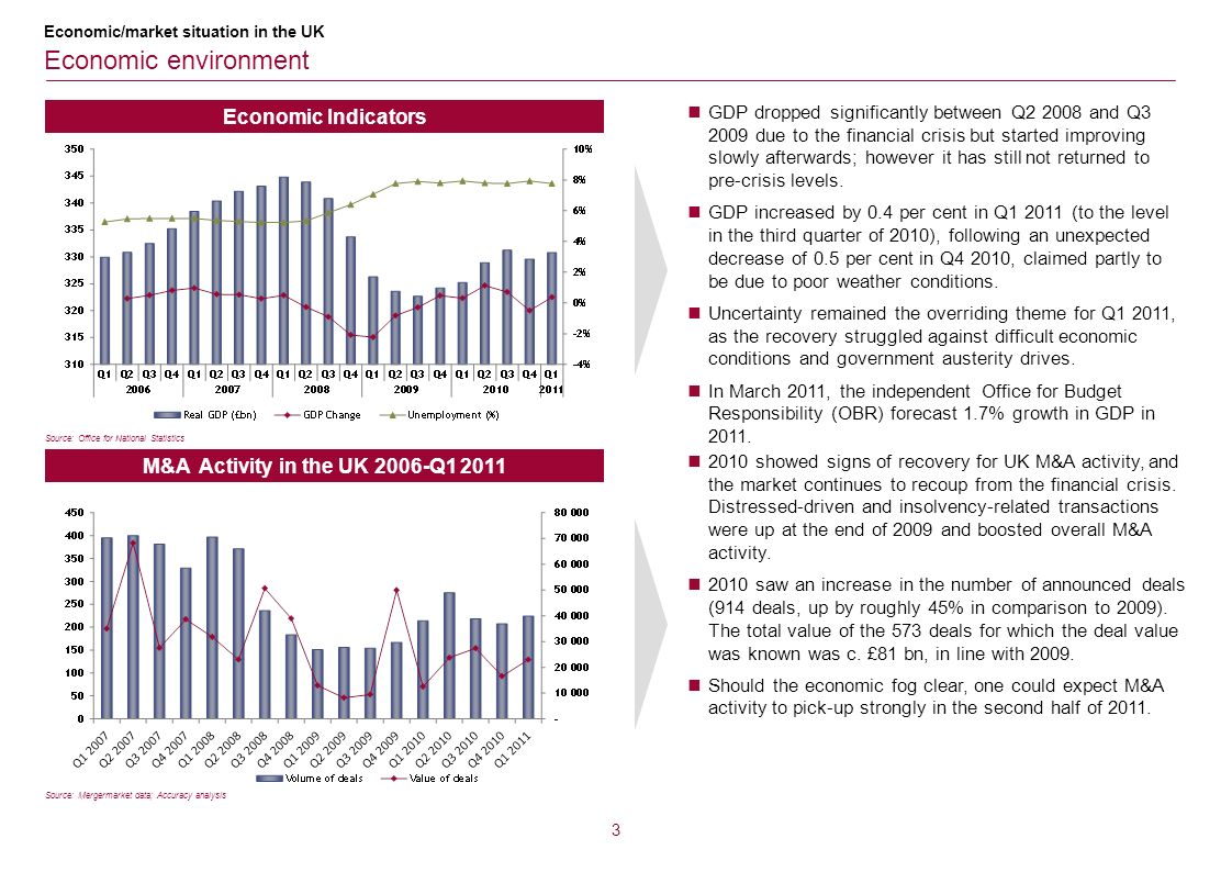M&A Activity in the UK 2006-Q1 2011