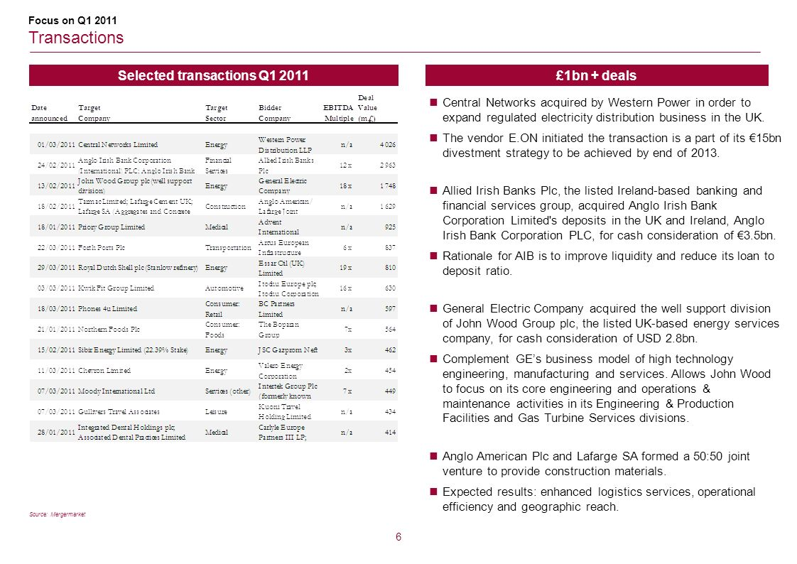 Selected transactions Q1 2011