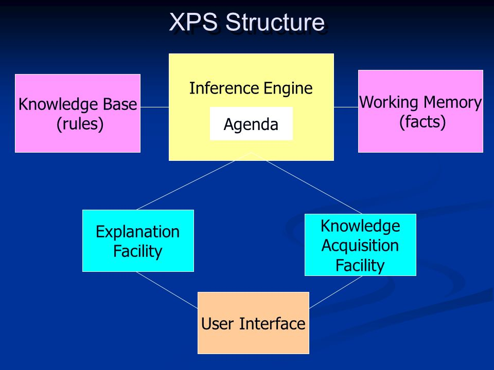 XPS Structure Inference Engine Working Memory Knowledge Base (facts)