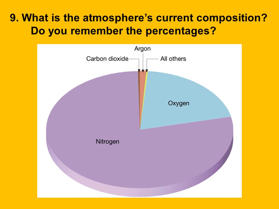 9. What is the atmosphere's current composition
