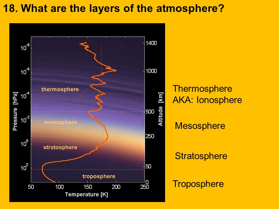 18. What are the layers of the atmosphere