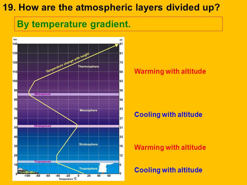 19. How are the atmospheric layers divided up