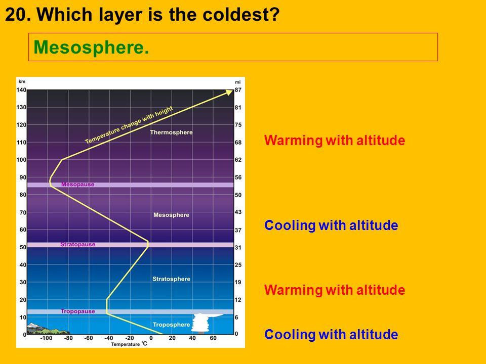 20. Which layer is the coldest