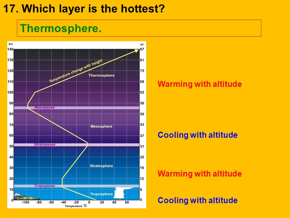 17. Which layer is the hottest