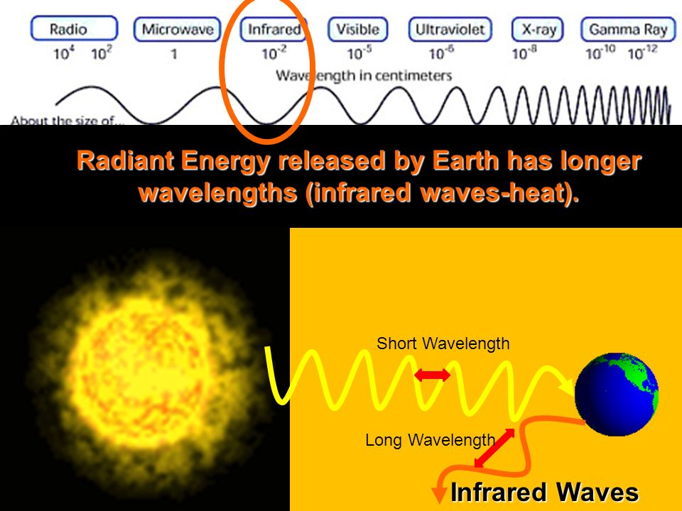 Radiant Energy released by Earth has longer wavelengths (infrared waves-heat).