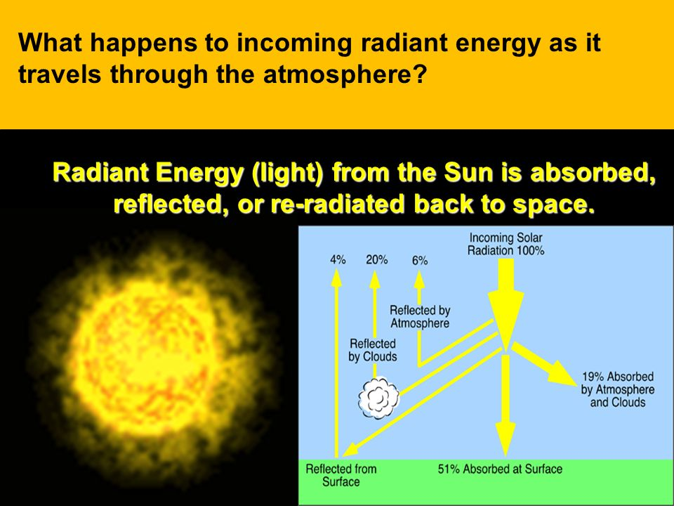 What happens to incoming radiant energy as it travels through the atmosphere