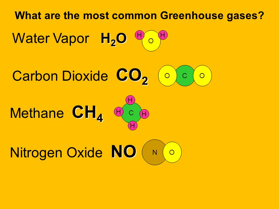 What are the most common Greenhouse gases