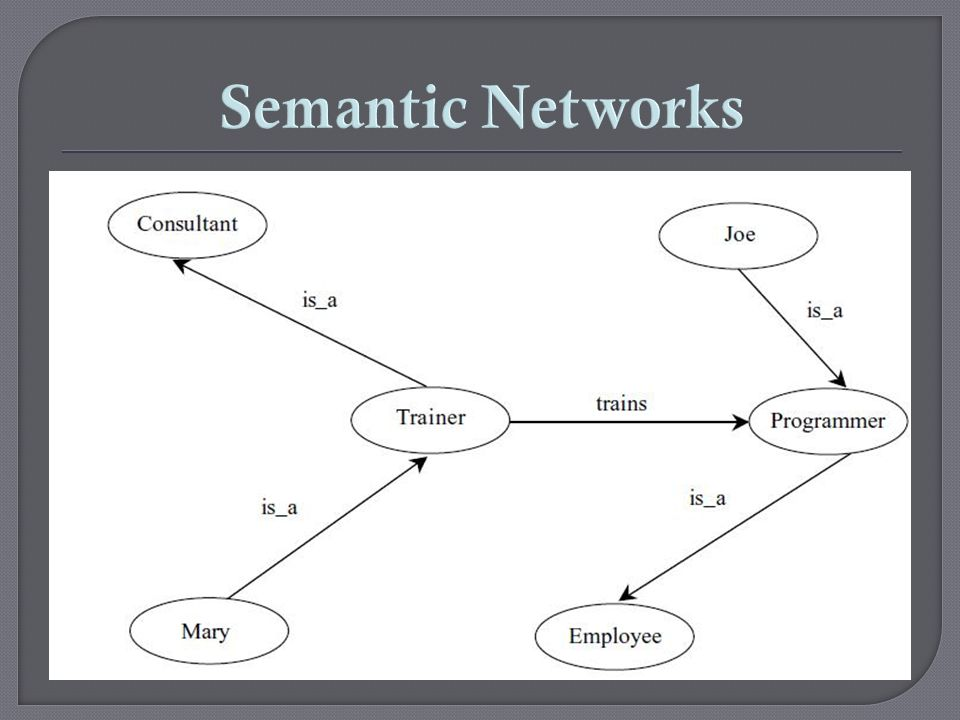 Semantic Networks An Introduction to Knowledge Engineering, Simon Kendal, Malcolm Creen