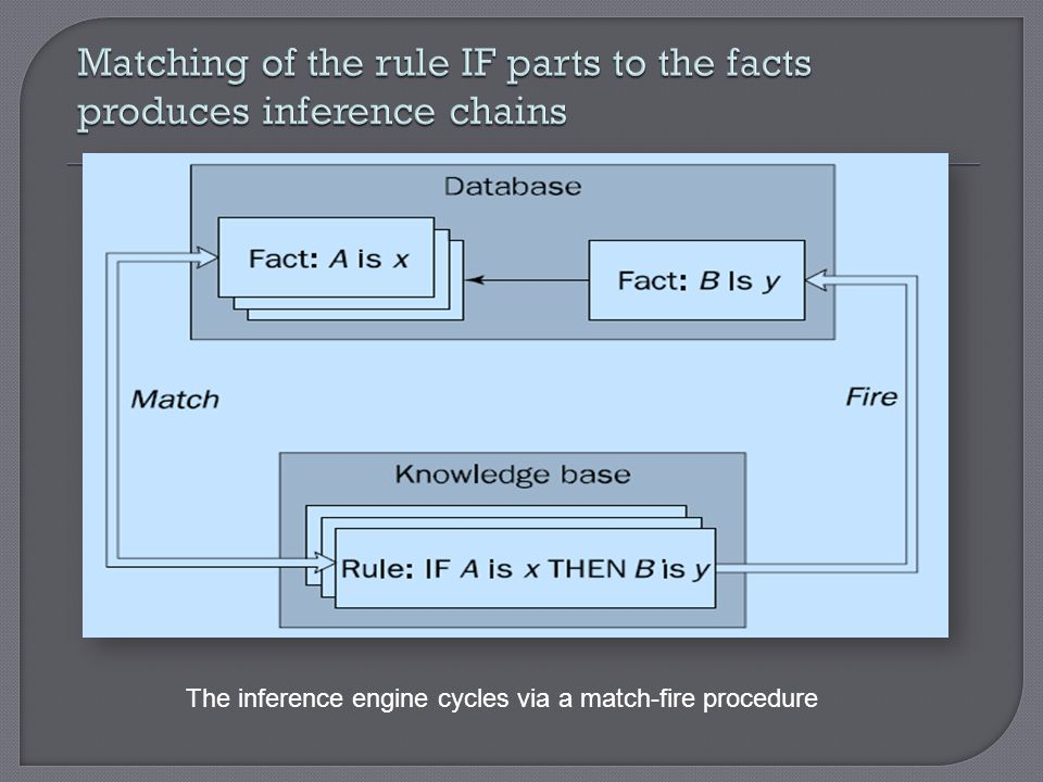 Matching of the rule IF parts to the facts produces inference chains
