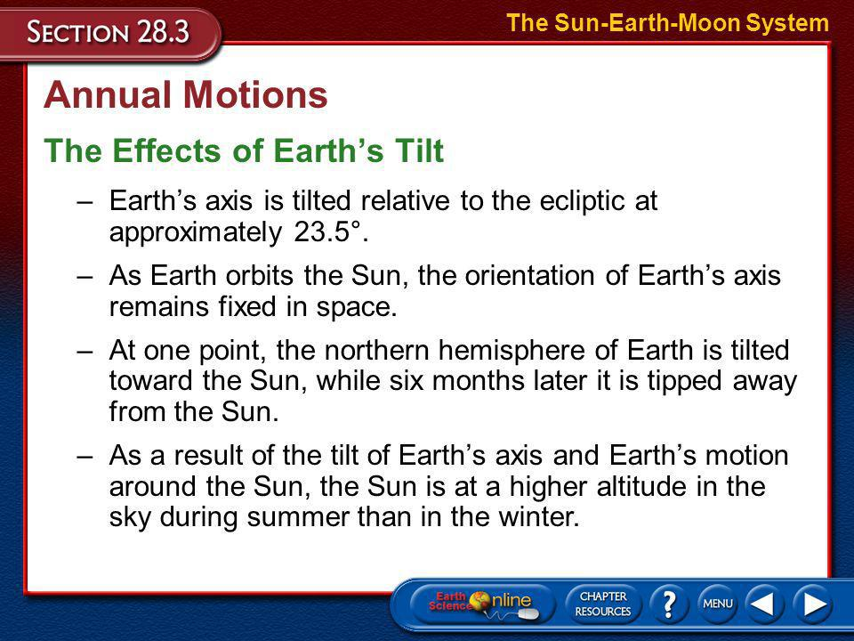 Annual Motions The Effects of Earth's Tilt