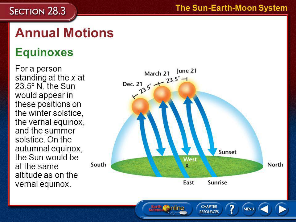 Annual Motions Equinoxes The Sun-Earth-Moon System