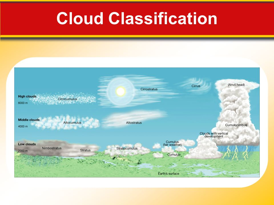 Cloud Classification Makes no sense without caption in book