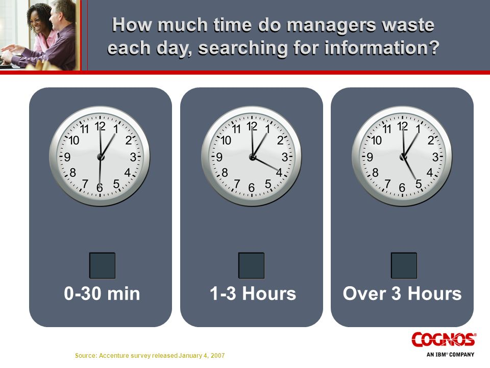 How much time do managers waste each day, searching for information