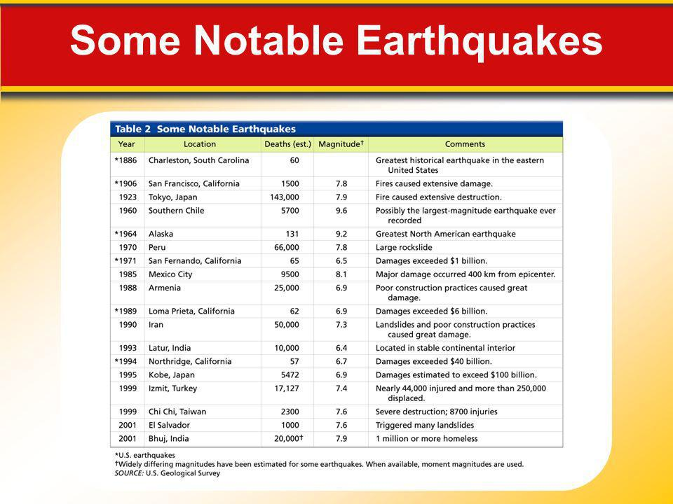 Some Notable Earthquakes