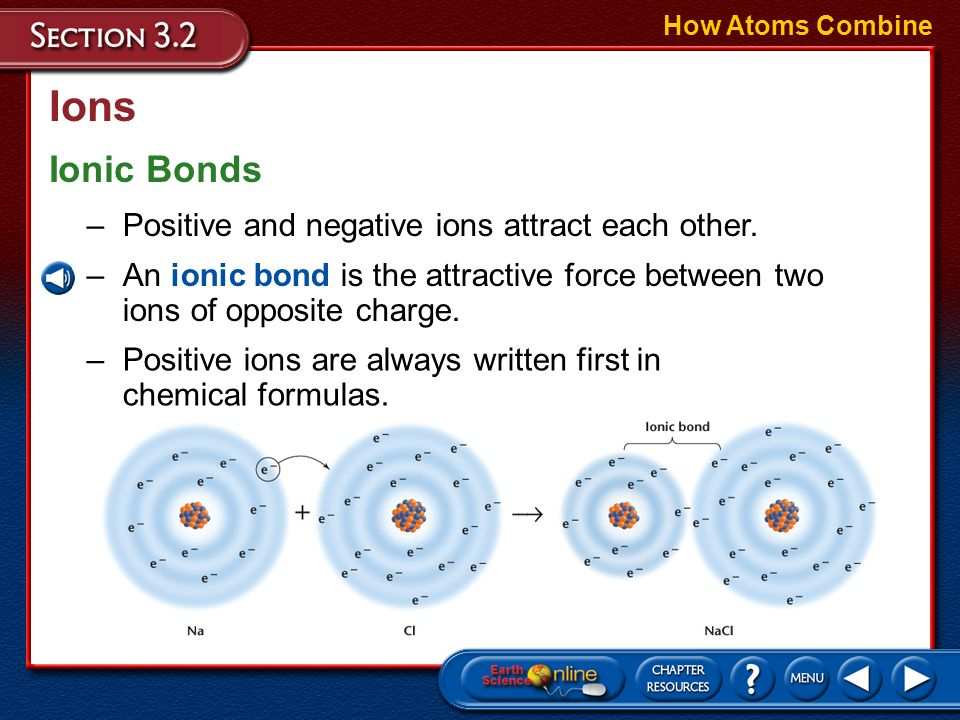 Ions Ionic Bonds Positive and negative ions attract each other.