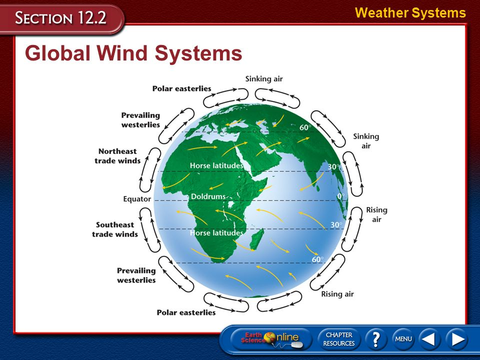 Weather Systems Global Wind Systems