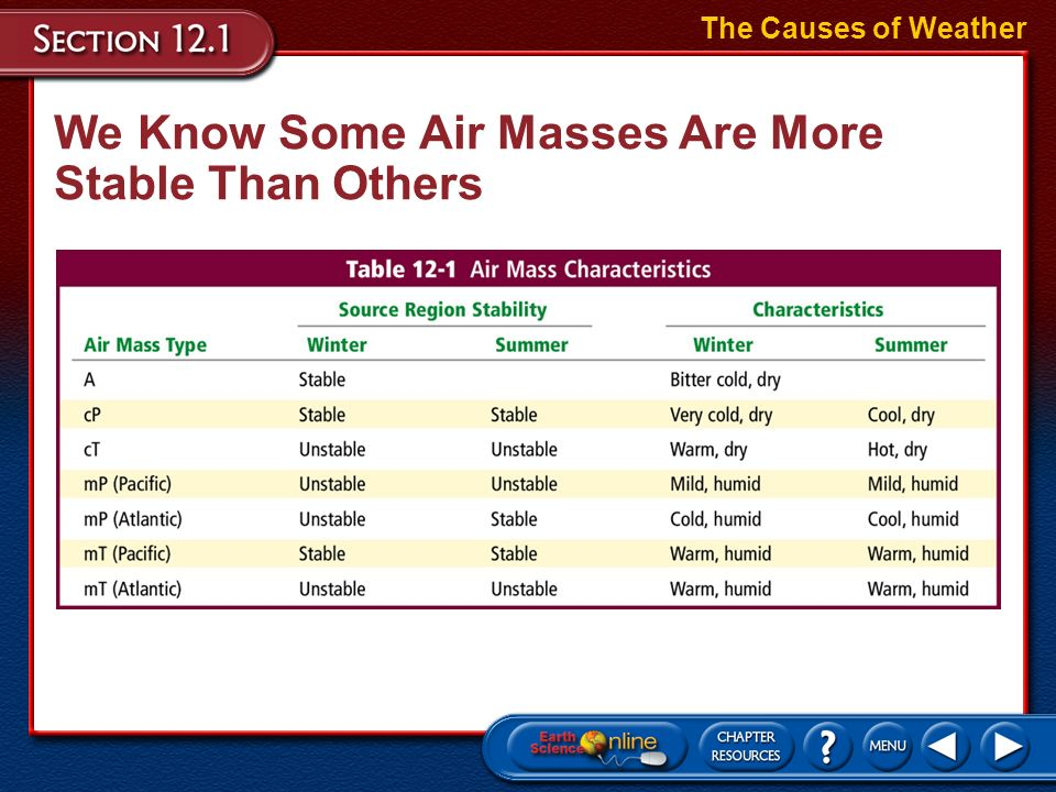 We Know Some Air Masses Are More Stable Than Others