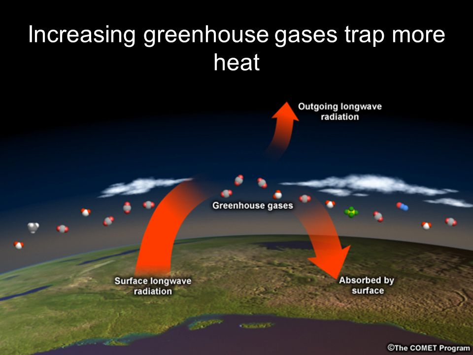 Increasing greenhouse gases trap more heat
