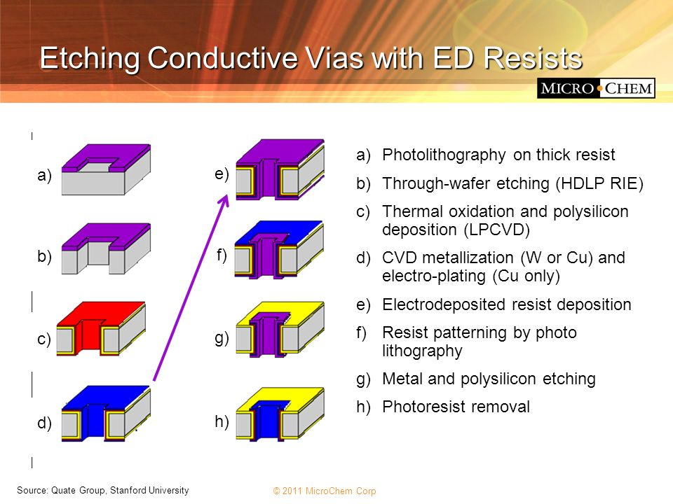 Etching Conductive Vias with ED Resists