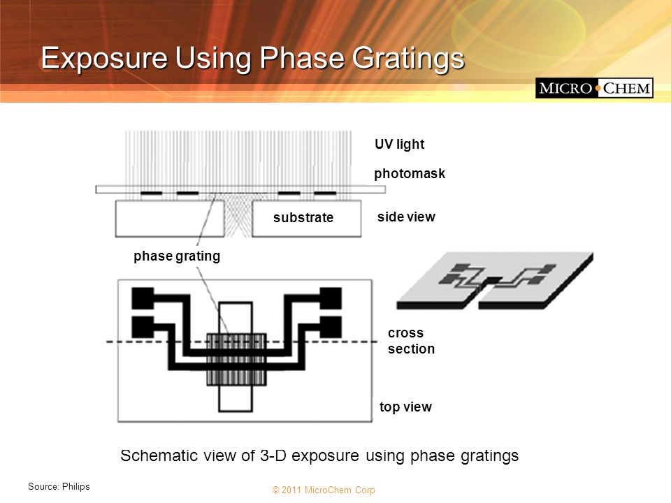 Exposure Using Phase Gratings