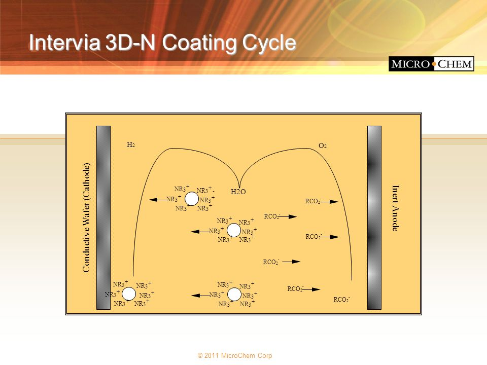 Intervia 3D-N Coating Cycle
