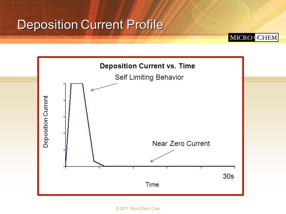 Deposition Current Profile