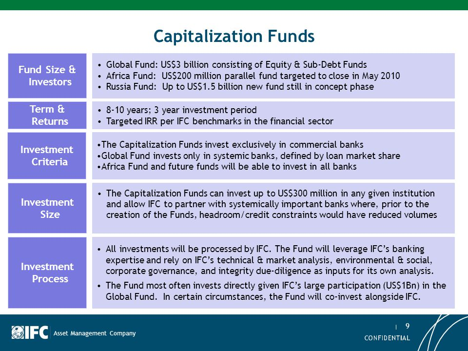 Capitalization Funds Fund Size & Investors Term & Returns