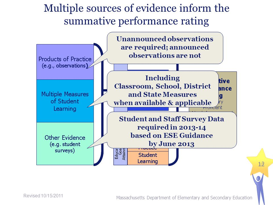 Multiple sources of evidence inform the summative performance rating