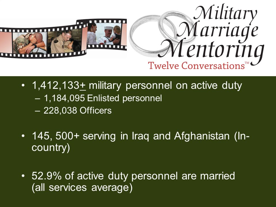 1,412,133+ military personnel on active duty