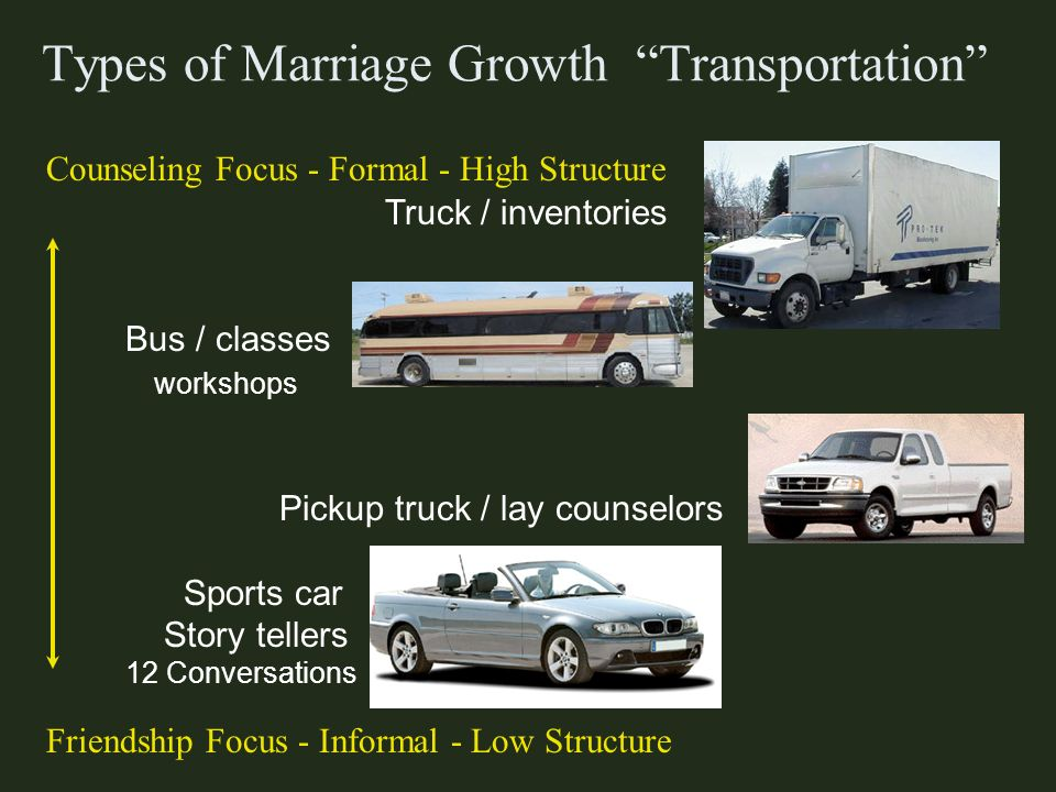 Types of Marriage Growth Transportation