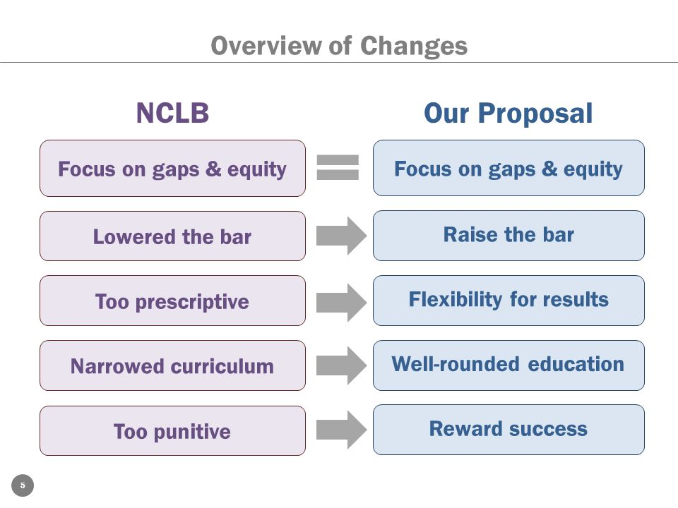 = NCLB Our Proposal Overview of Changes Too prescriptive