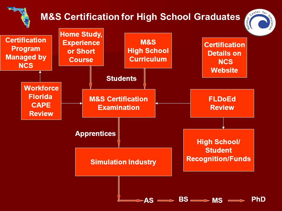 M&S Certification for High School Graduates