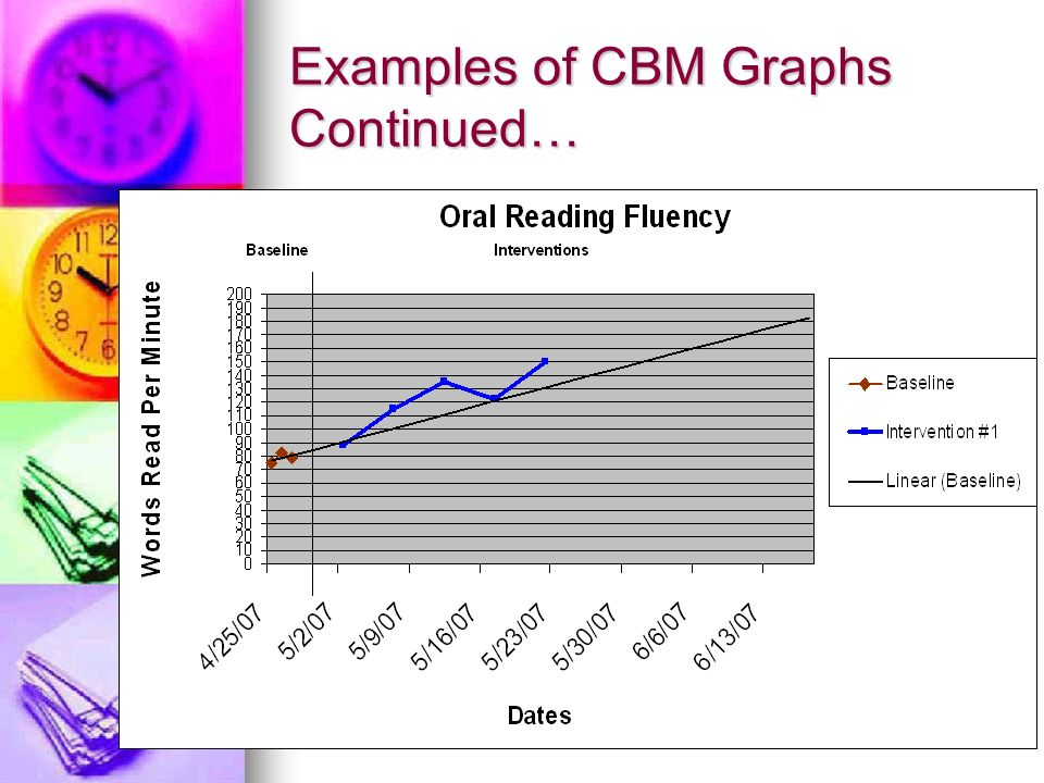 Examples of CBM Graphs Continued…
