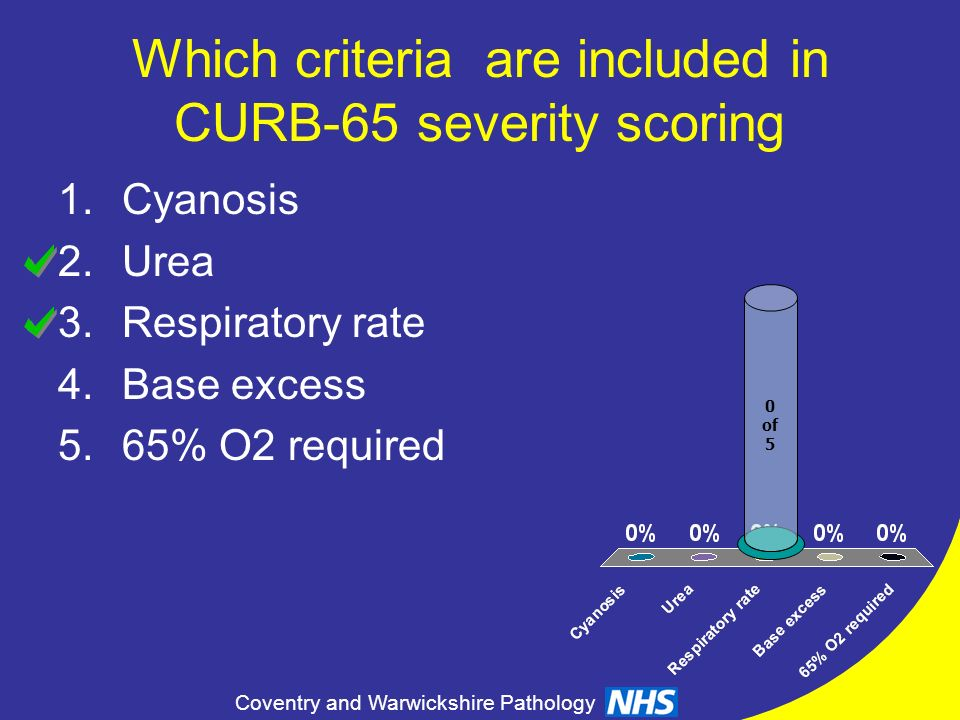 Which criteria are included in CURB-65 severity scoring