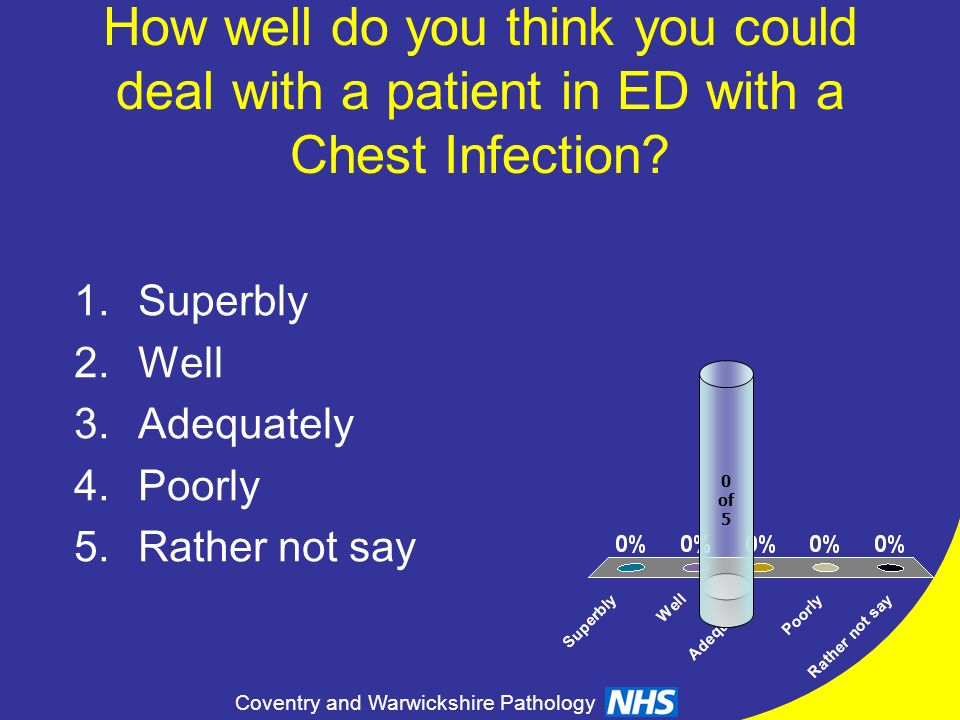 How well do you think you could deal with a patient in ED with a Chest Infection