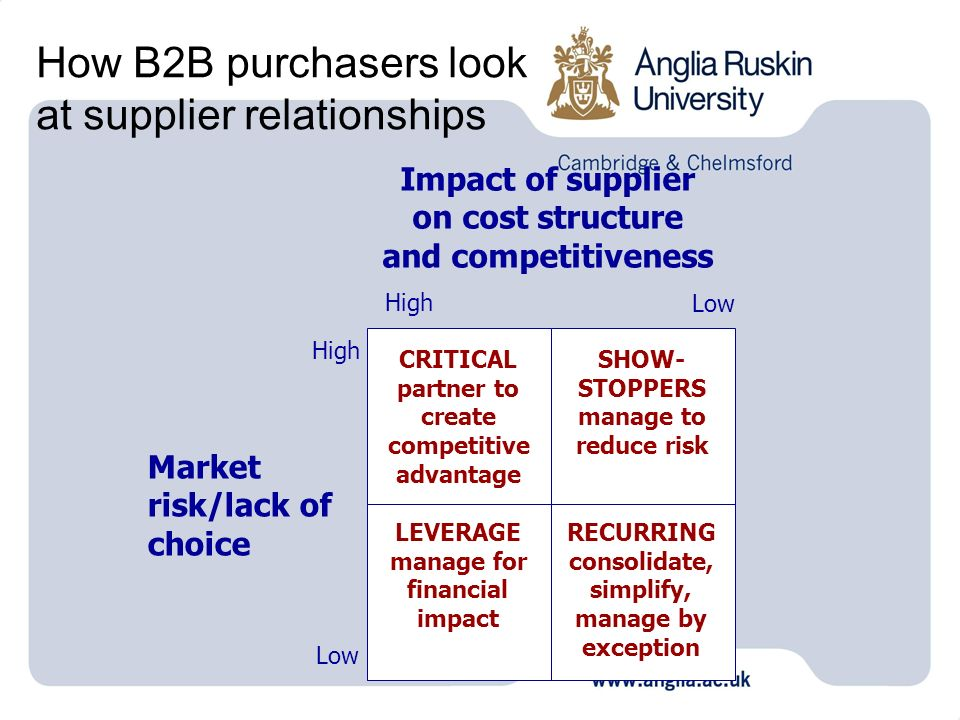 How B2B purchasers look at supplier relationships