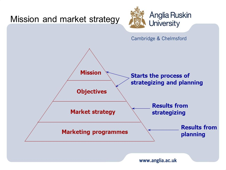 Mission and market strategy