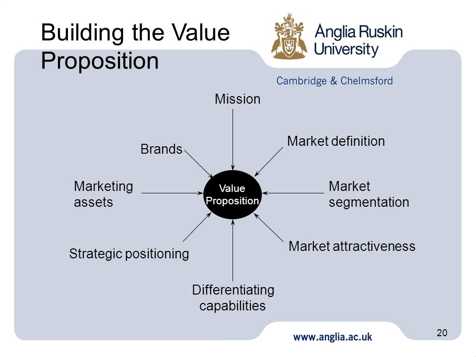 Building the Value Proposition