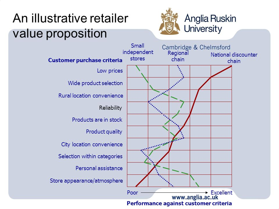 An illustrative retailer value proposition