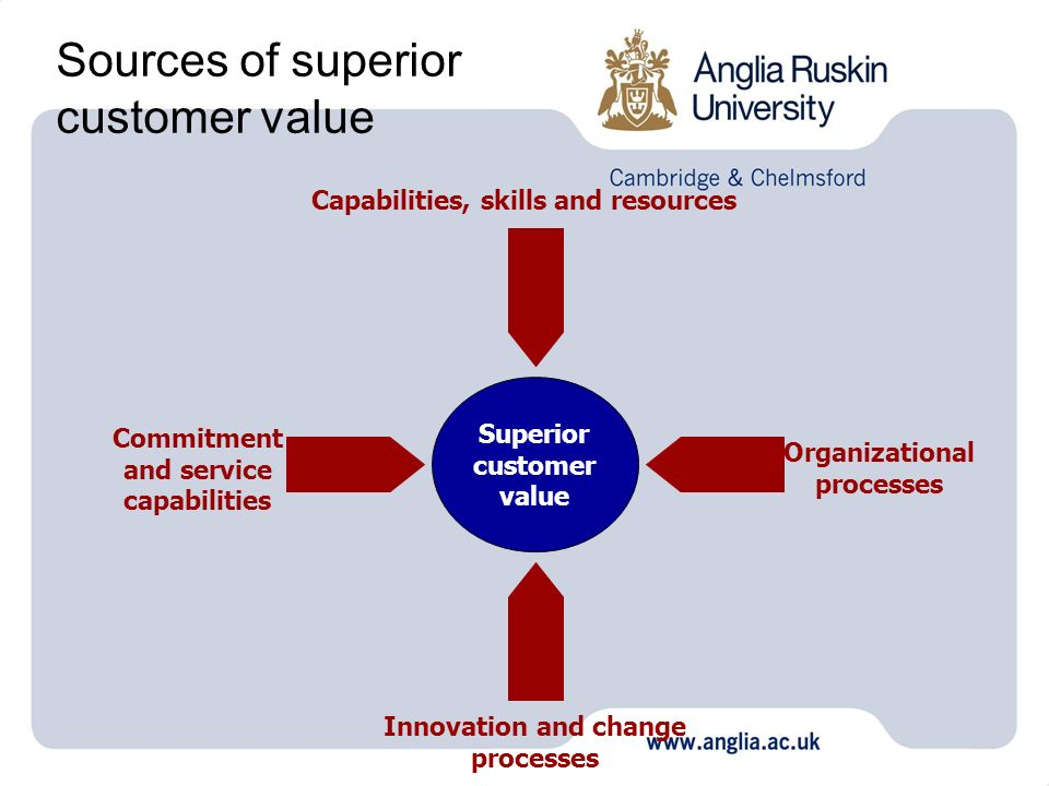 Sources of superior customer value