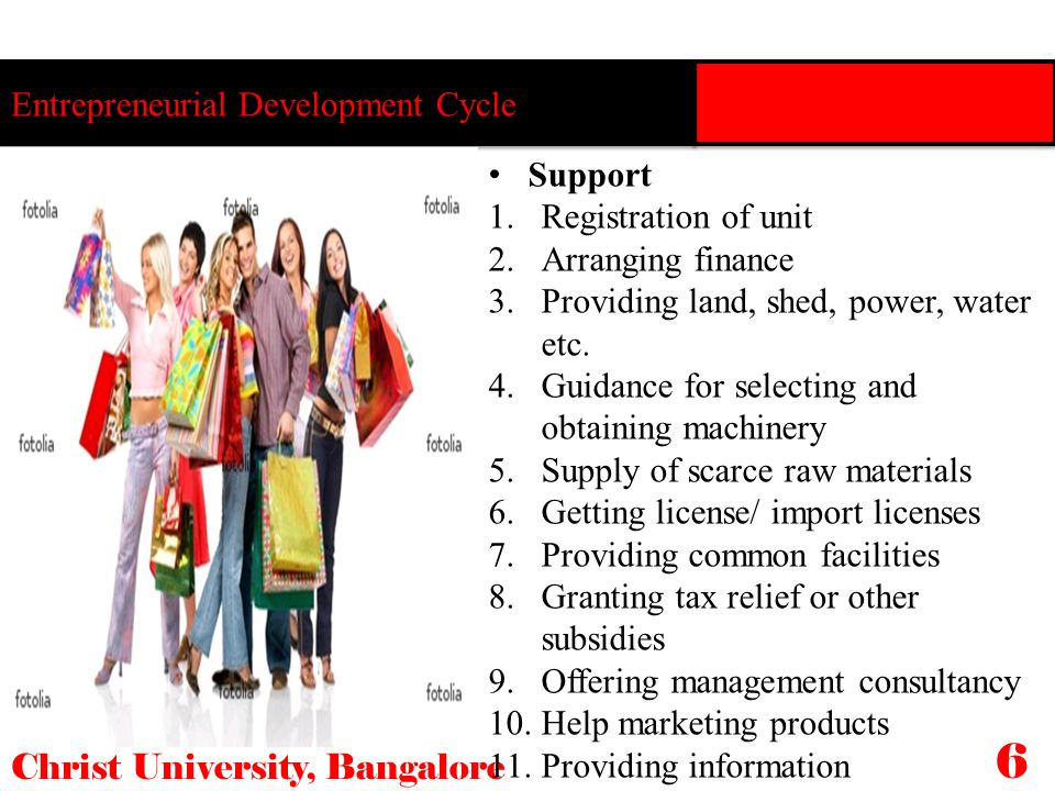 6 Entrepreneurial Development Cycle Support Registration of unit