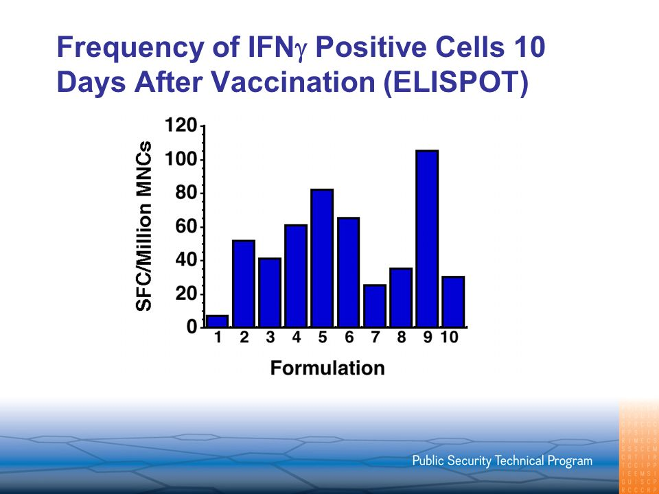Frequency of IFN Positive Cells 10 Days After Vaccination (ELISPOT)