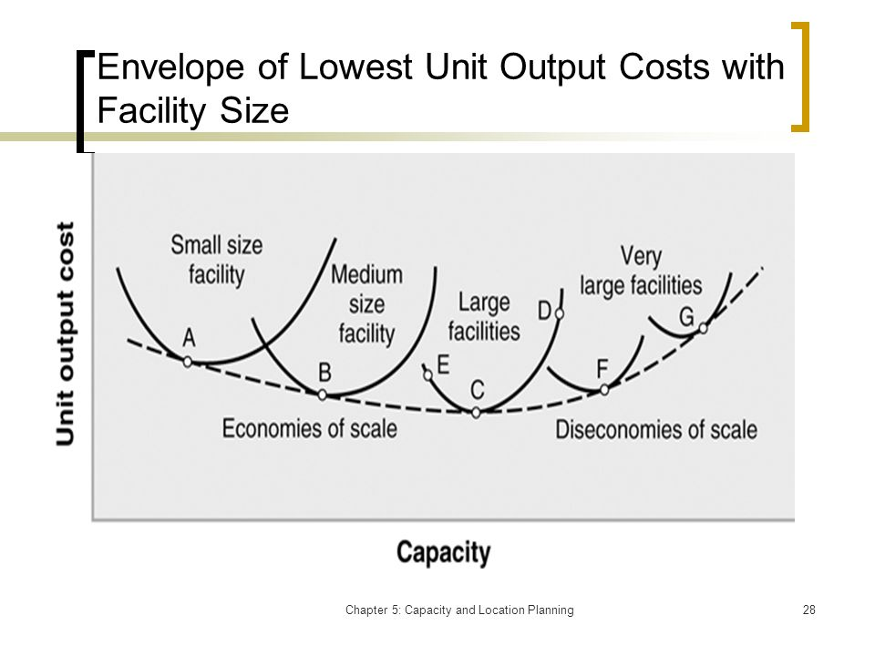 Envelope of Lowest Unit Output Costs with Facility Size